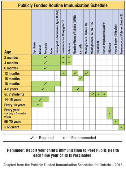 Publicly Funded Routine Immunization Schedule