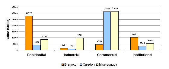 Value of Building Permits Issued in Peel by Area Municipality, January 2008